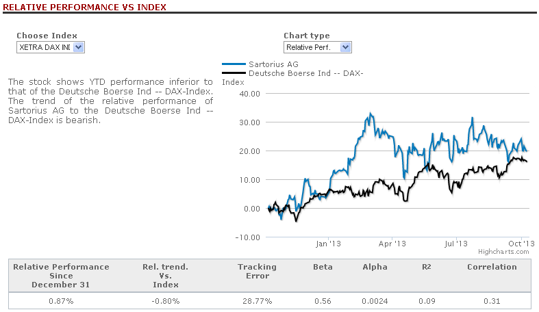 sartorius ag relative performance