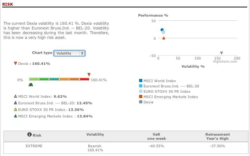 T-Advisor board for volatility compared with indexes