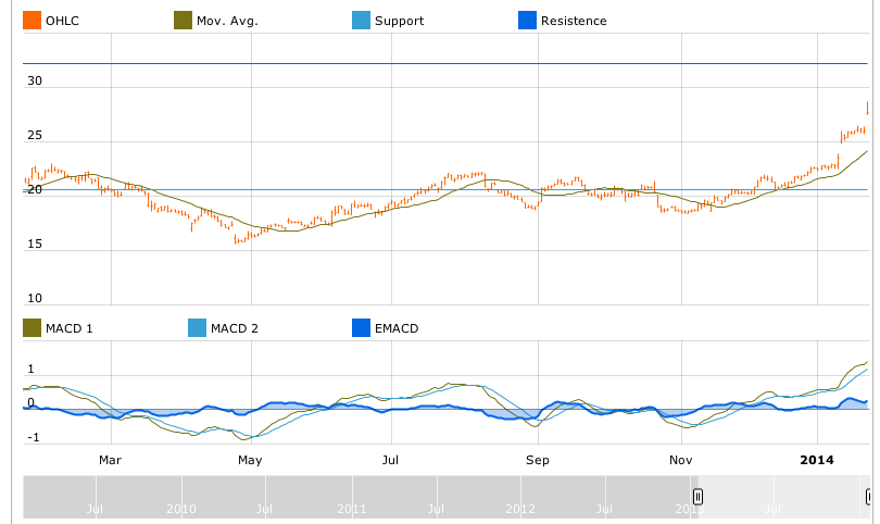 Chart of Juniper Networks by T-Advisor