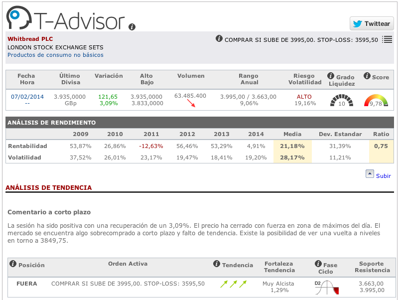Datos principales Whitbread de T-Advisor
