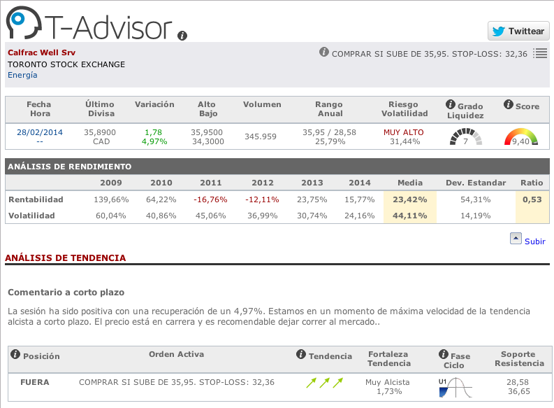 Datos principales de Calfrac Well Services en T-Advisor