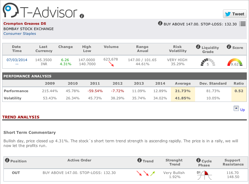 Main data Crompton Greaves in T-Advisor