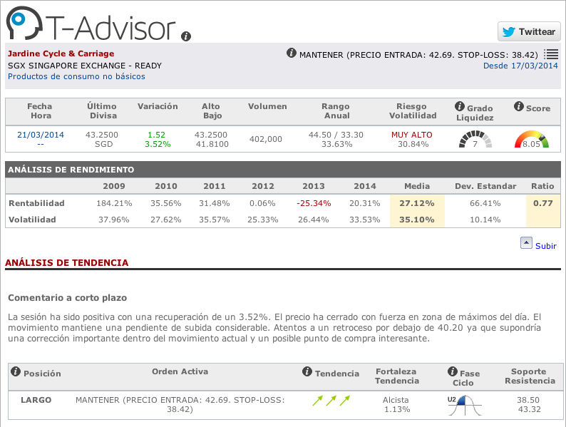 Datos principales Jardine Cycle & Carriage en T-Advisor