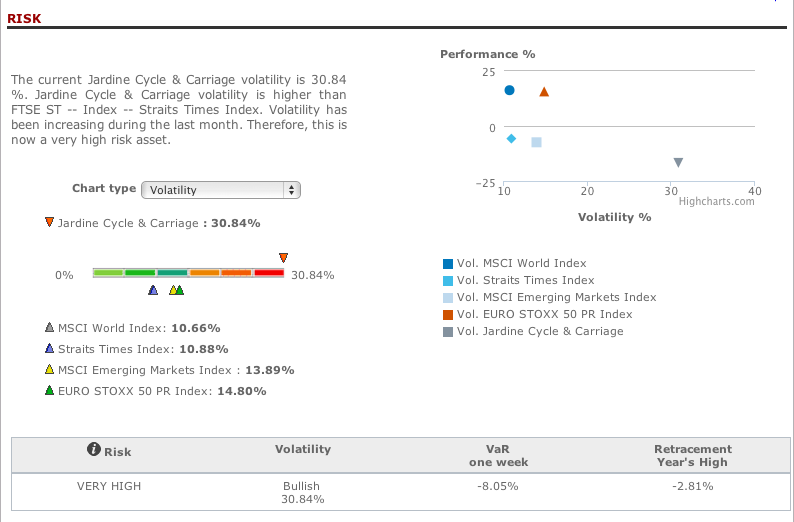 Risk analysis Jardine Cycle & Carriage in T-Advisor
