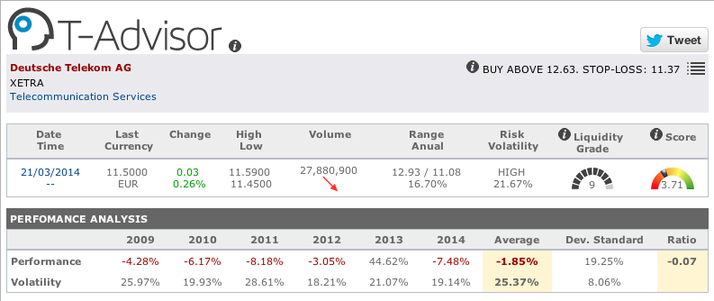 Telecoms : data from Deutsche Telekom in T-Advisor