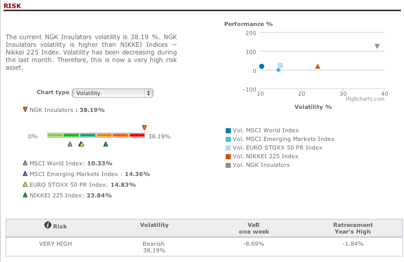 Risk analysis NGK Insulators in T-Advisor