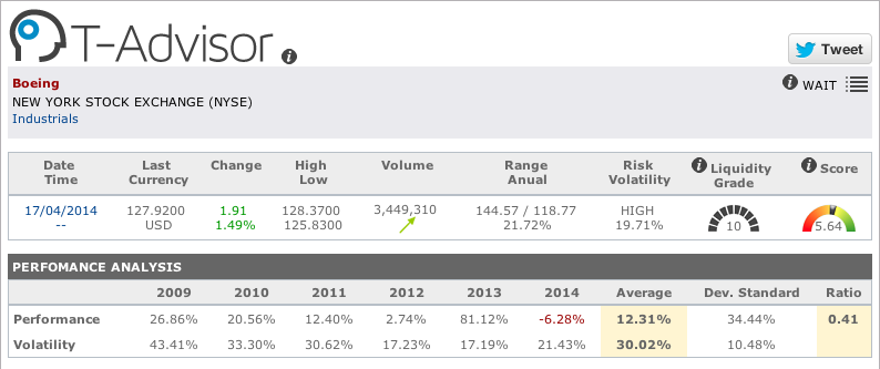 Aeronautical: Boeing figures in T-Advisor