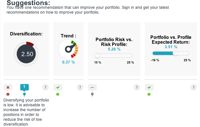 Diversification ratio in T-Advisor