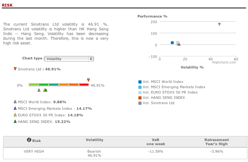 Company risk analysis in T-Advisor