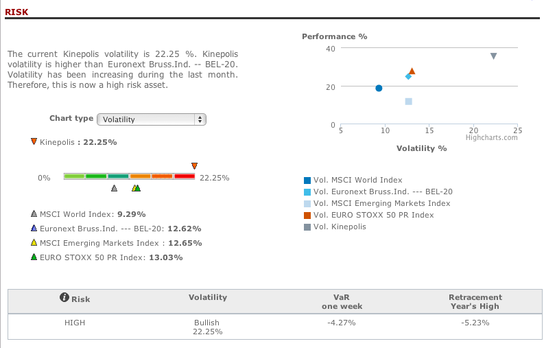 Kinepolis risk analysis in T-Advisor