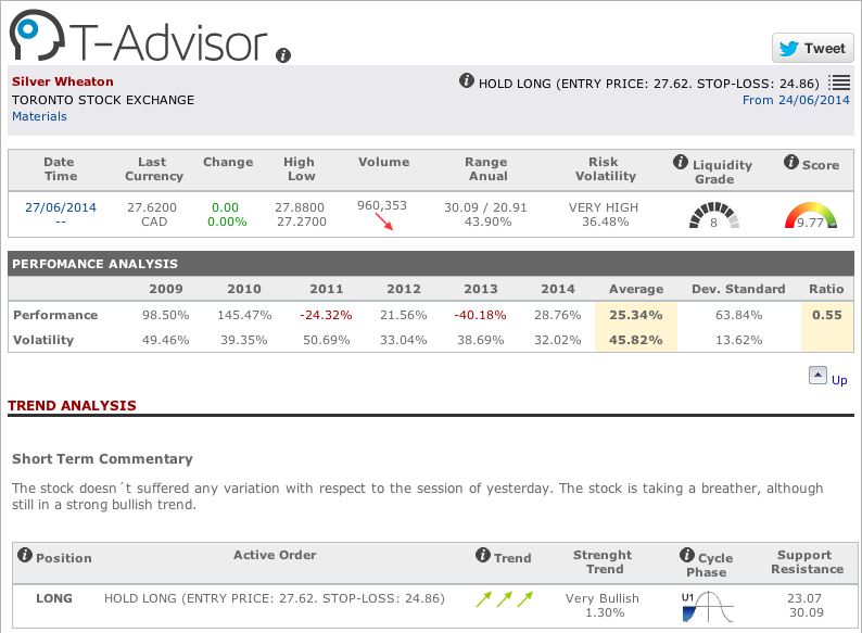 Silver Wheaton main figures in T-Advisor