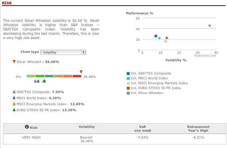 Silver Wheaton risk analysis in T-Advisor