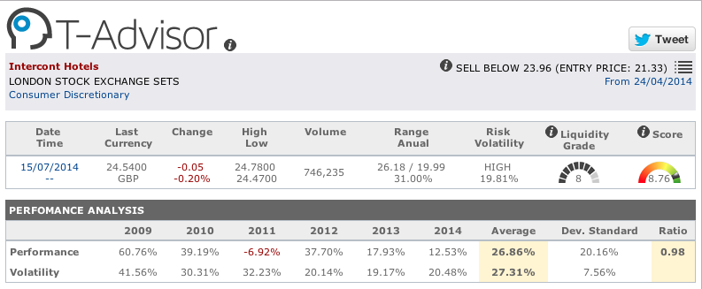 Intercontinental Hotels main data in T-Advisor