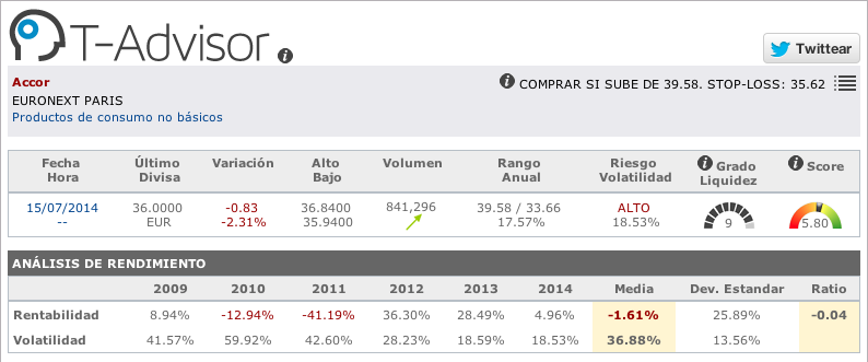 Datos principales de Accor en T-Advisor