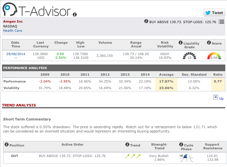Amgen Inc main figures in T-Advisor
