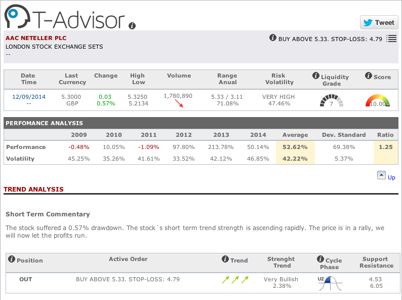 AAC Neteller main figures in T-Advisor