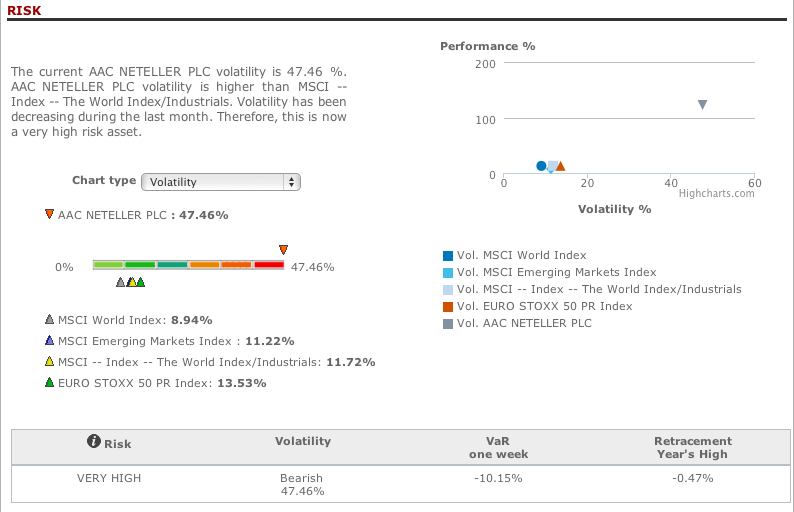AAC Neteller risk analysis in T-Advisor