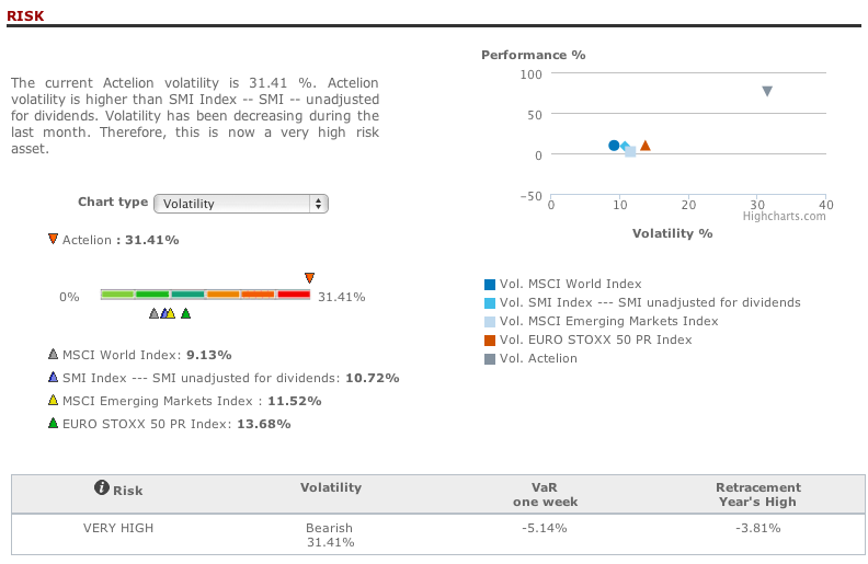 Actelion risk analysis in T-Advisor