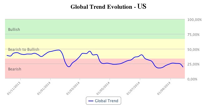 US market trend in T-Advisor