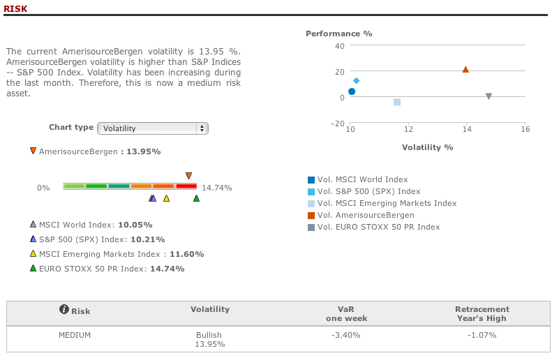 AmerisourceBergen risk analysis in T-Advisor