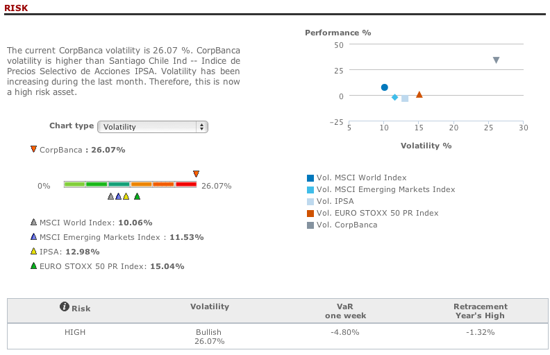 Corpbanca risk analysis in T-Advisor