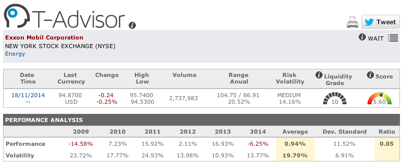 Exxon Mobile figures in T-Advisor