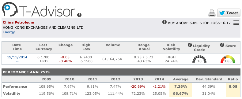 China Petroleum figures in T-Advisor