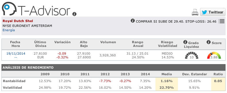 Cifras de Royal Dutch Shell en T-Advisor