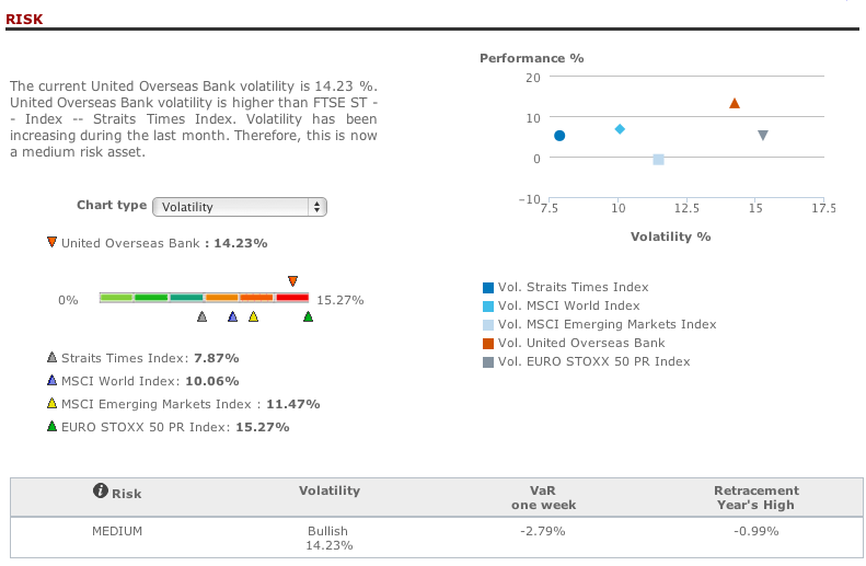 United Overseas Bank risk analysis in T-Advisor