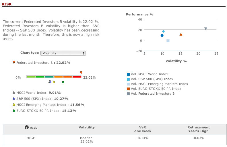Federated Investors risk analysis in T-Advisor