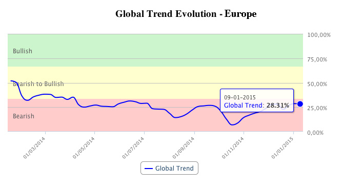T-Advisor global trend in Europe