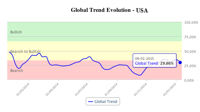 T-Advisor global trend in USA