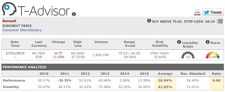 Carmakers: Renault figures in T-Advisor