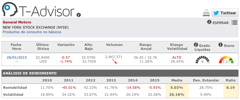 Datos principales de General Motors en T-Advisor