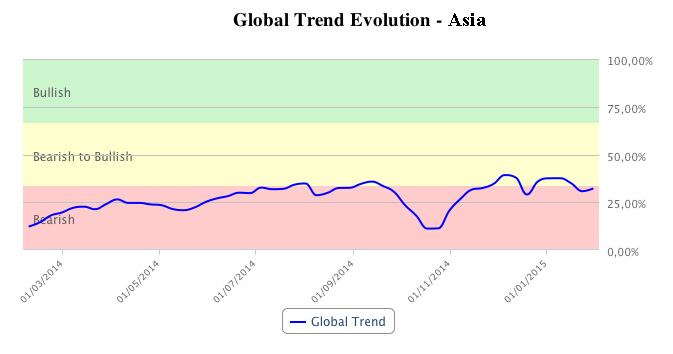 Asia global trend in T-Advisor