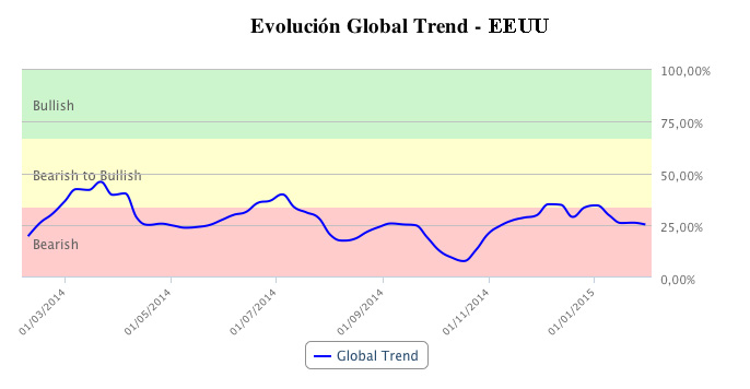 Tendencia global de EEUU en T-Advisor