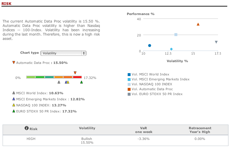 ADP risk analysis in T-Advisor
