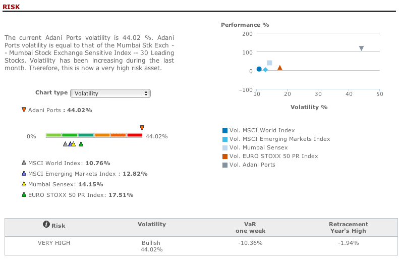 Adani Ports risk analysis in T-Advisor