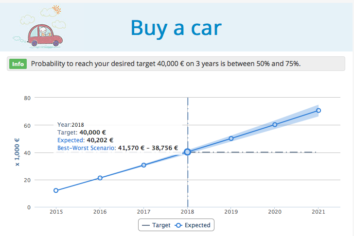 Planning for a car in T-Advisor investment planner: projection