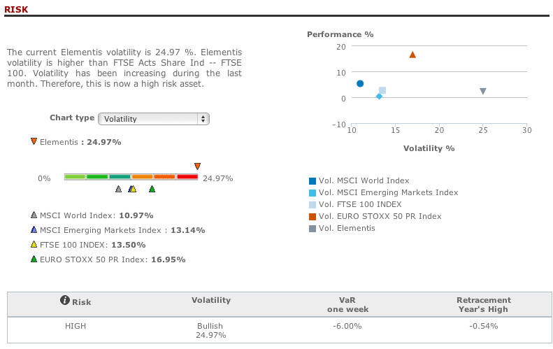 Elementis risk analysis in T-Advisor