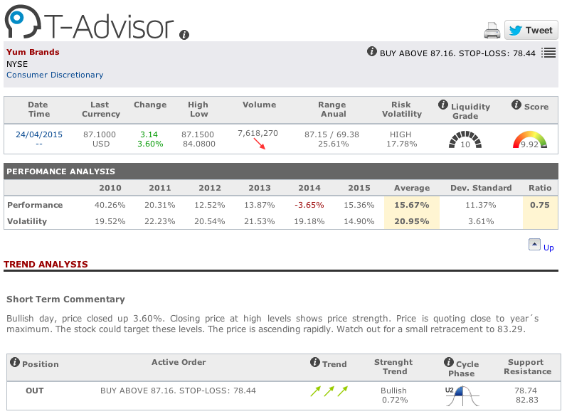 Yum Brands main figures in T-Advisor