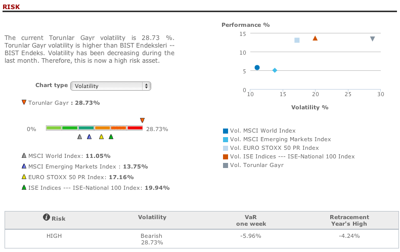 Torunlar Gayr risk analysis in T-Advisor