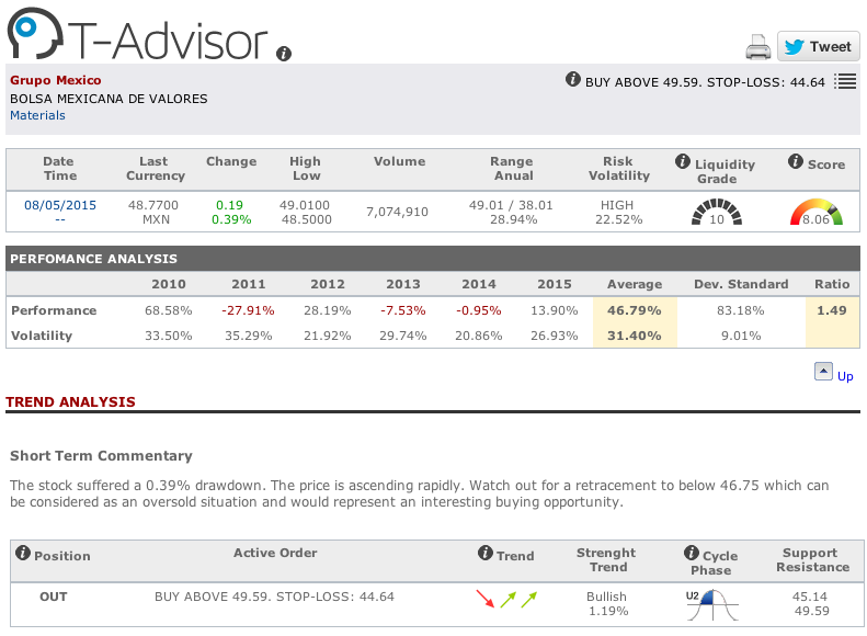 Grupo Mexico chart in T-Advisor