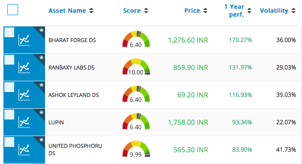 Best performers in Bombay Stock Exchange