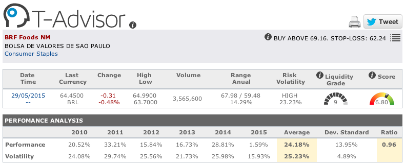 BRF Foods main figures in T-Advisor