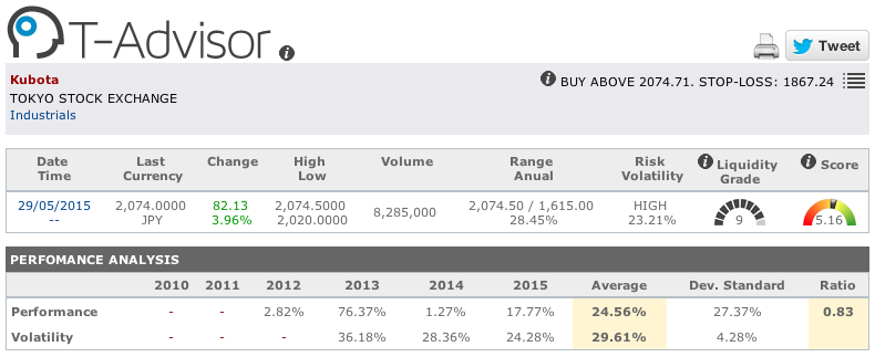 Kubota main figures in T-Advisor