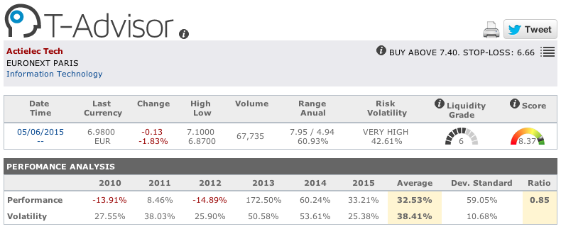 Actielec main figures in T-Advisor