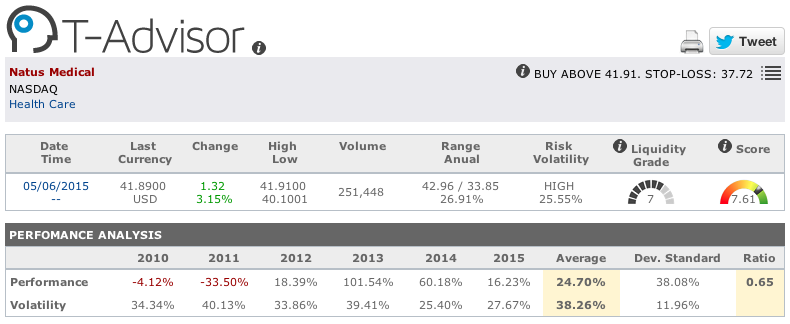 Natus Medical main figures in T-Advisor