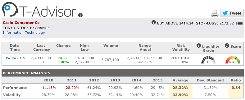 Casio main figures in T-Advisor