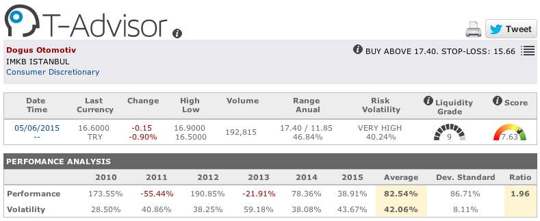 Dogus Otomotive main figures in T-Advisor